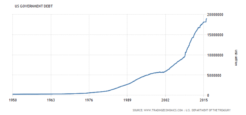 us_debt_from_1950