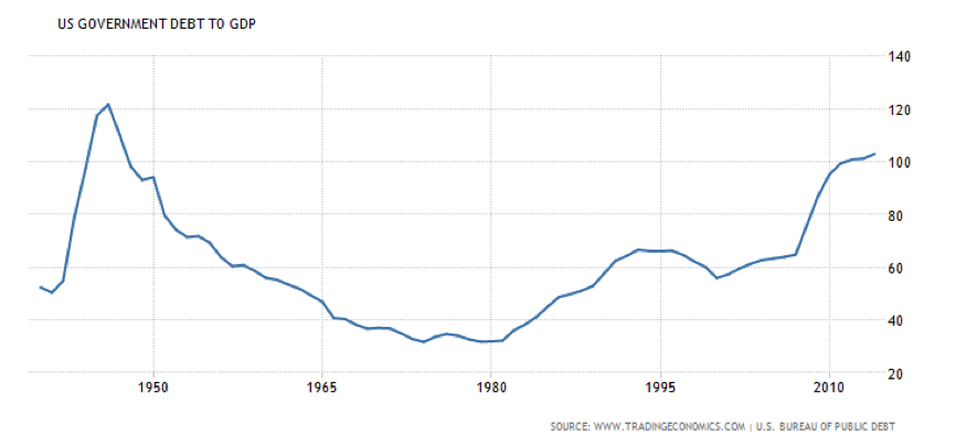 us_debt_to_gdp_from_1950