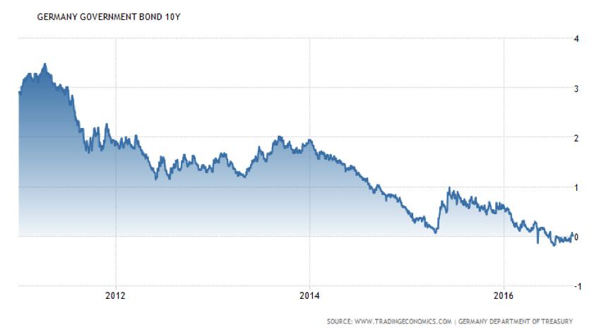 germany_bonds_10year